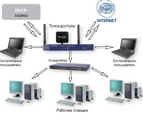 Локальная сеть по wi fi