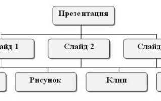 Назначение ms powerpoint