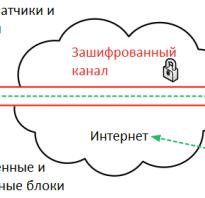 Как пользоваться приложением vpn