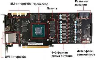Функции видеокарты в компьютере