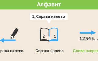 Уроки иврита для начинающих русскоговорящих