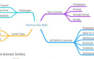 Как сохранить html страницу
