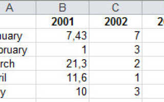 Как обновить данные в диаграмме excel