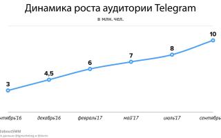 Количество пользователей телеграмма