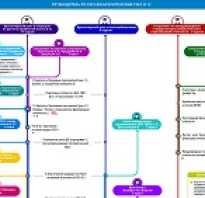 Семинары обучение для бухгалтеров