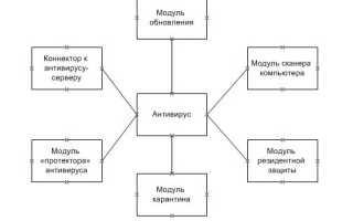 Антивирусные программы лекция