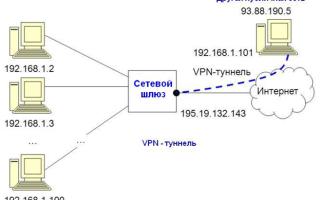 Что означает vpn