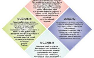 Обучение коучингу в москве