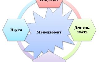 Зачем изучать менеджмент