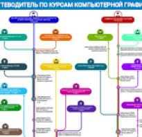 Курсы верстки и дизайна в москве
