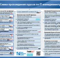 Курсы для it специалистов в москве